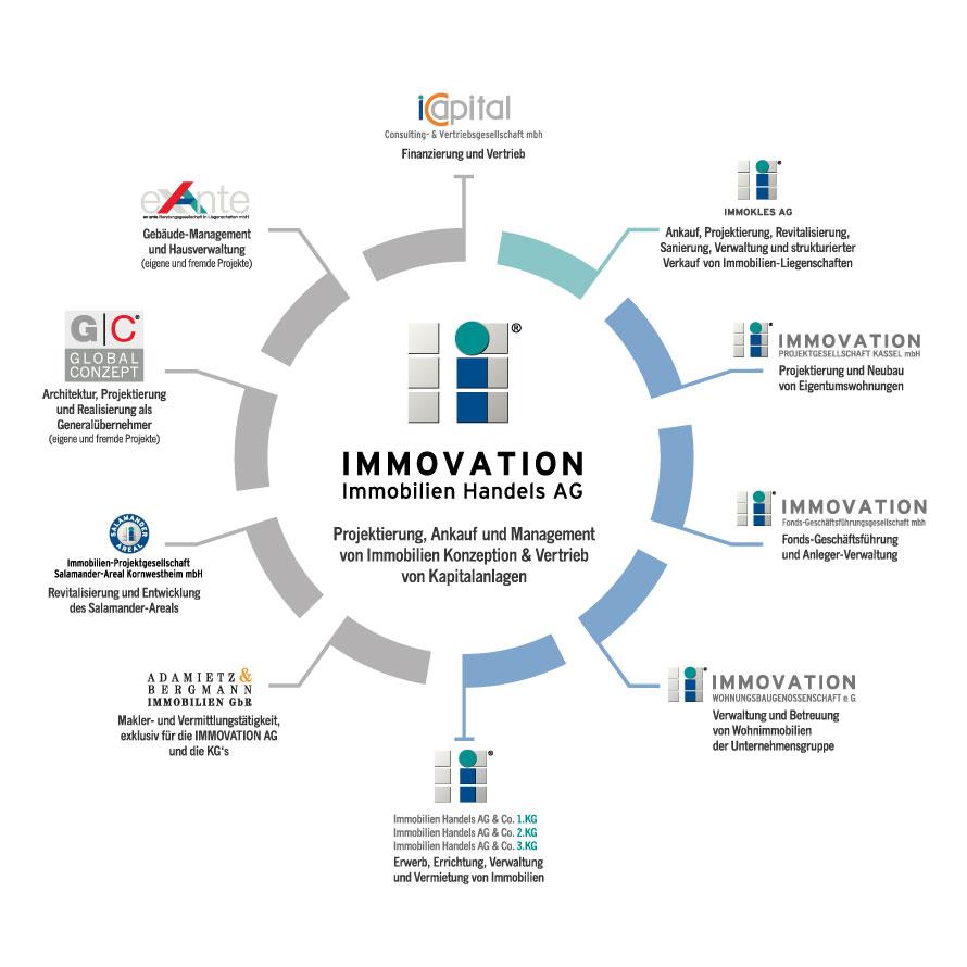 Organigramm der IMMOVATION Unternehmensgruppe