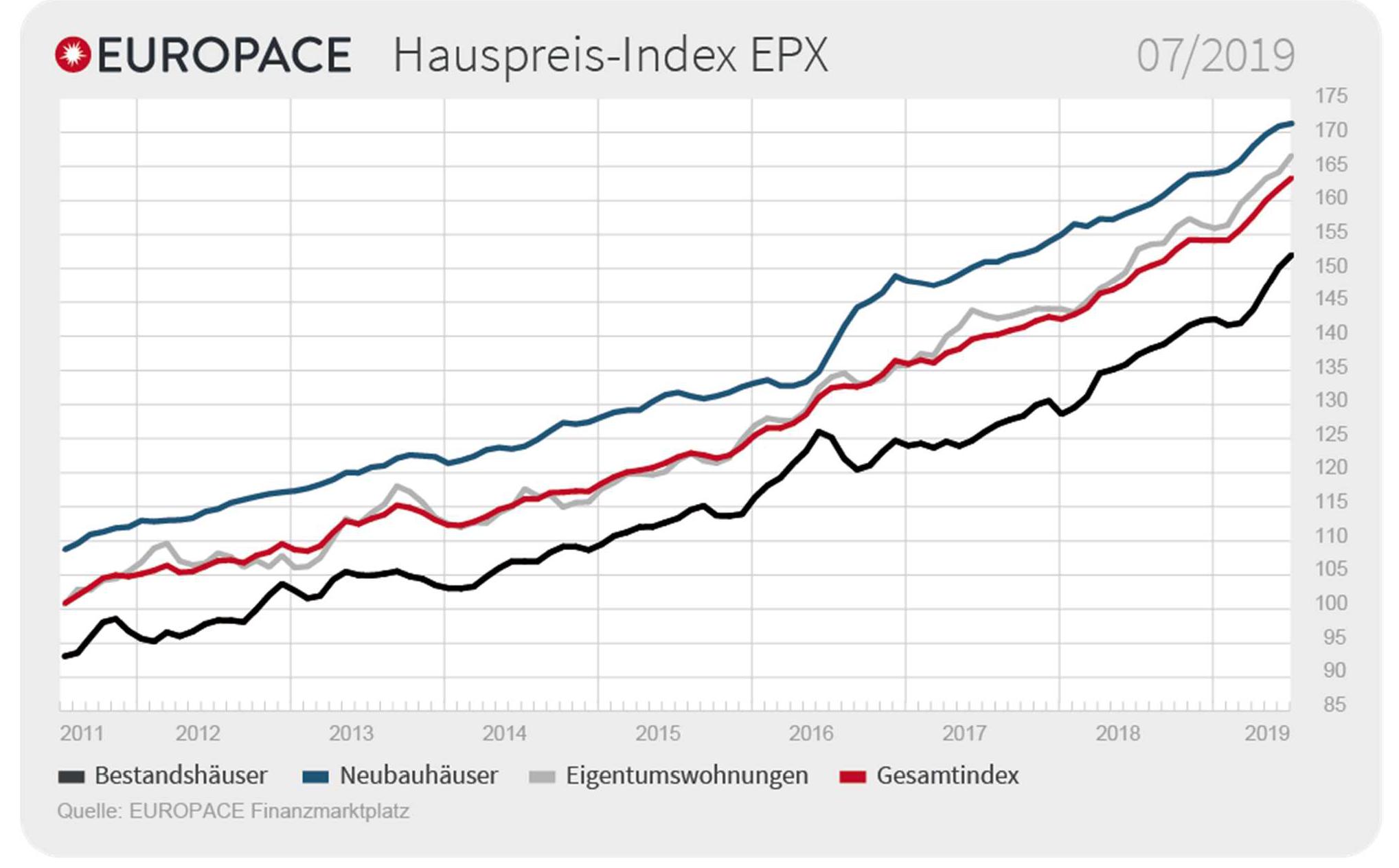 Hauspreis-Index EPX 07/2019