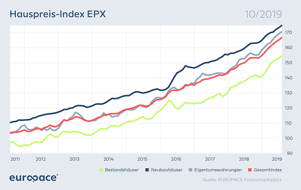 Hauspreis Index EPX 10 2019